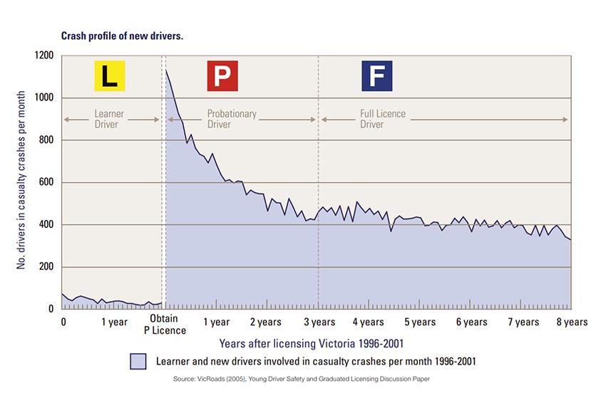 New driver crash stats 850x569